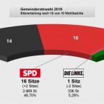 Marpingen: SPD kommt bei Gemeinderatswahl auf 46,7% (+3,97%)